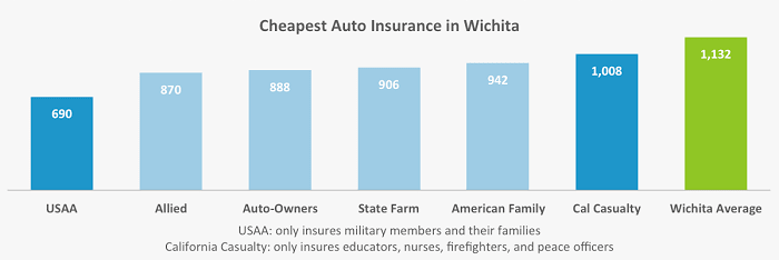 Our graph provides the six companies in Wichita with the cheapest auto insurance rates in ranked order, and compares them to the city average