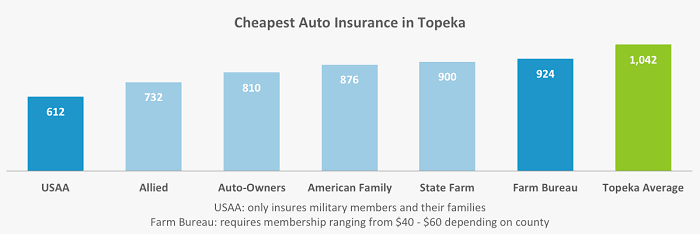 This graph lays out the top carriers in Topeka that had the lowest rates for insuring our drivers' Toyota Camry