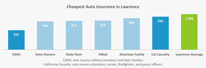 In this graph, we identify and show the companies with the most affordable rates for car insurance for our two drivers living in Lawrence.
