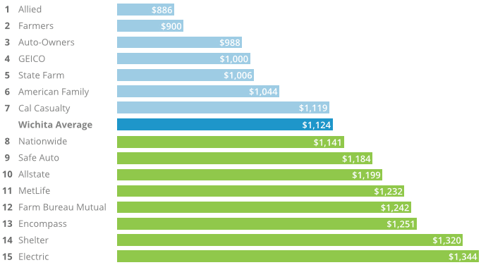 This graph ranks auto insurance companies in Wichita from those with the lowest car insurance rates to the highest in our study