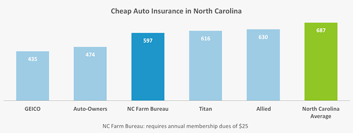 In this graph, we show the five companies out of the 13 in our study that had the cheapest car insurance rates for our two drivers in North Carolina.