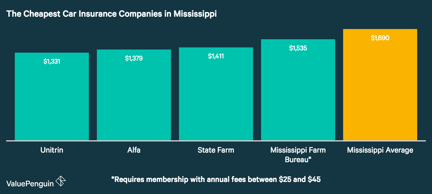This graph shows which companies in Mississippi have the best car insurance rates for our sample drivers, and compares them to the state average