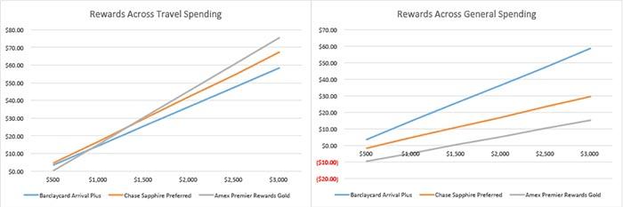 Graph of Amex Gold Premier World vs Barclaycard Arrival Plus vs Chase Sapphire Preferred
