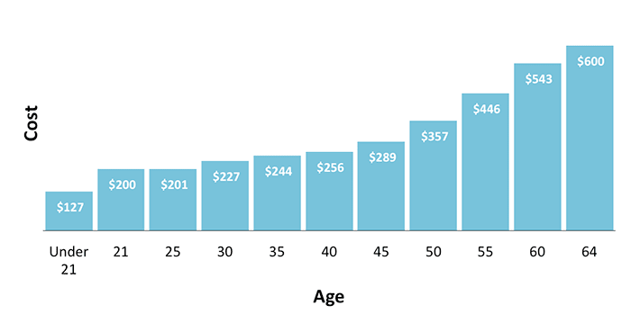 Graph of Age vs Health Insurance Costs