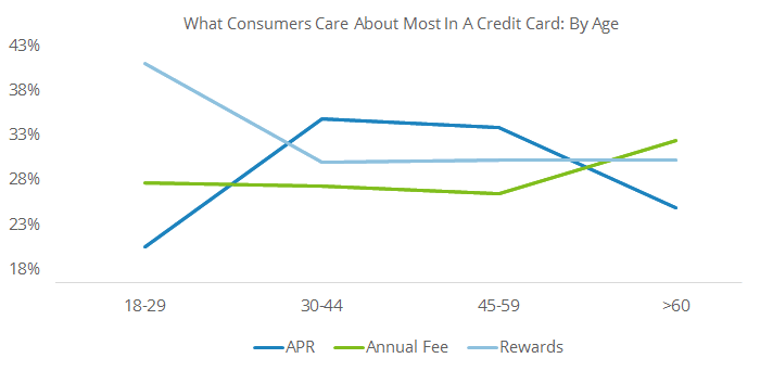 This graph shows the most important credit card features to consumers by different age groups