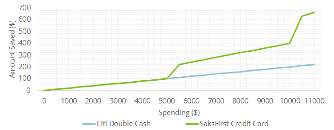 This graph plots the amount of savings Saks Fifth Avenue cardholders could see under both the store card and a top cash back credit card
