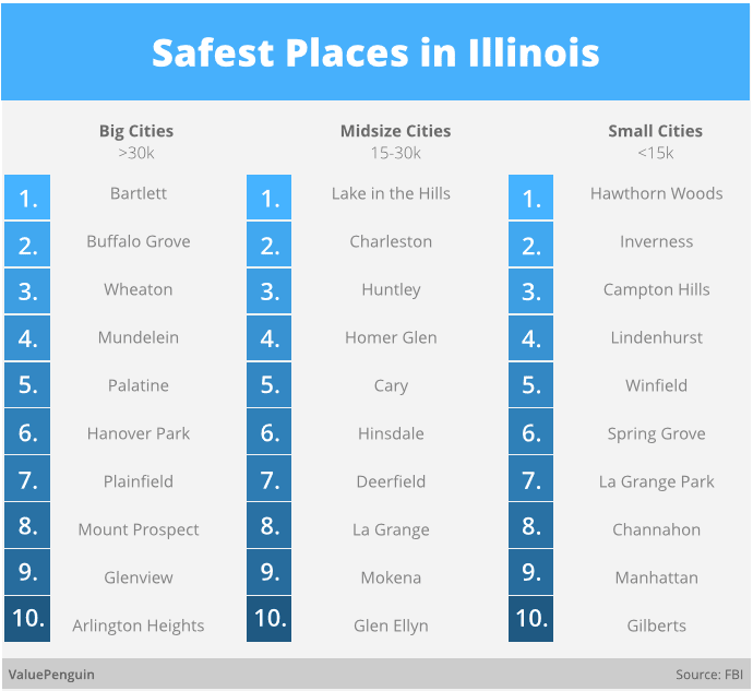 Safest Places In Illinois Study ValuePenguin - Map of illinois cities and towns