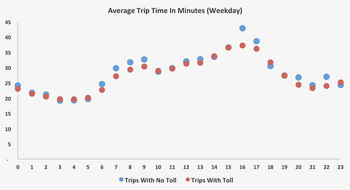 A graph of average trip times from Midtown Manhattan to La Guardia Airport. The graph shows that average times from a non-toll route perform equally well in most times of the day.