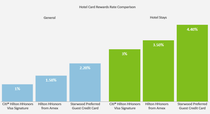This graph compares the rewards rate in everyday and hotel spending between the Citi Hilton HHonors Visa Signature card to the Hilton HHonors from Amex and Starwood Preferred.