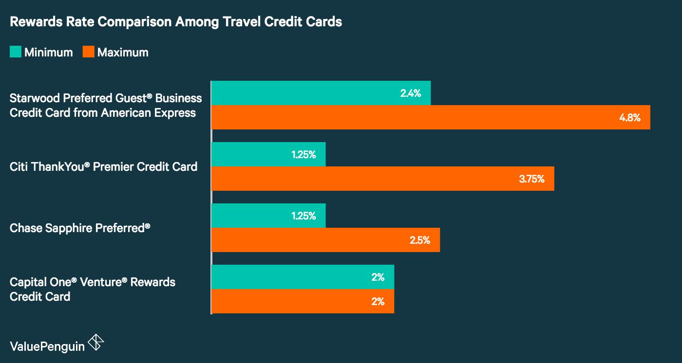 Citi ThankYou® Premier Credit Card: Citi\'s Top Tier Travel Rewards ...