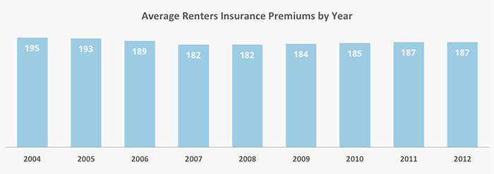 Cheapest Auto Insurance In Florida >> Renters Insurance: Coverage, Perils, and Roommates ...