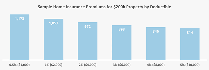 This graph shows how increasing the deductible can lower your homeowners insurance rates