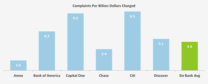This graph shows the number of complaints the major issuing banks received per billion dollars of transaction volume processed