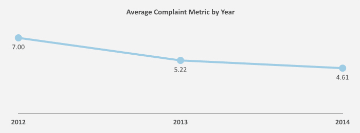 This graph shows how the number of complaints submitted to the CFPB have changed over time.