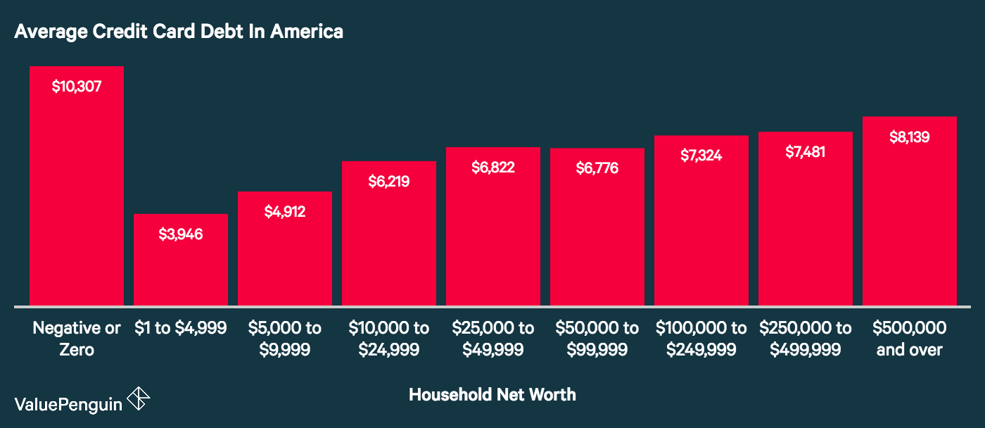 A graph showing average credit card debt in America by household net worth