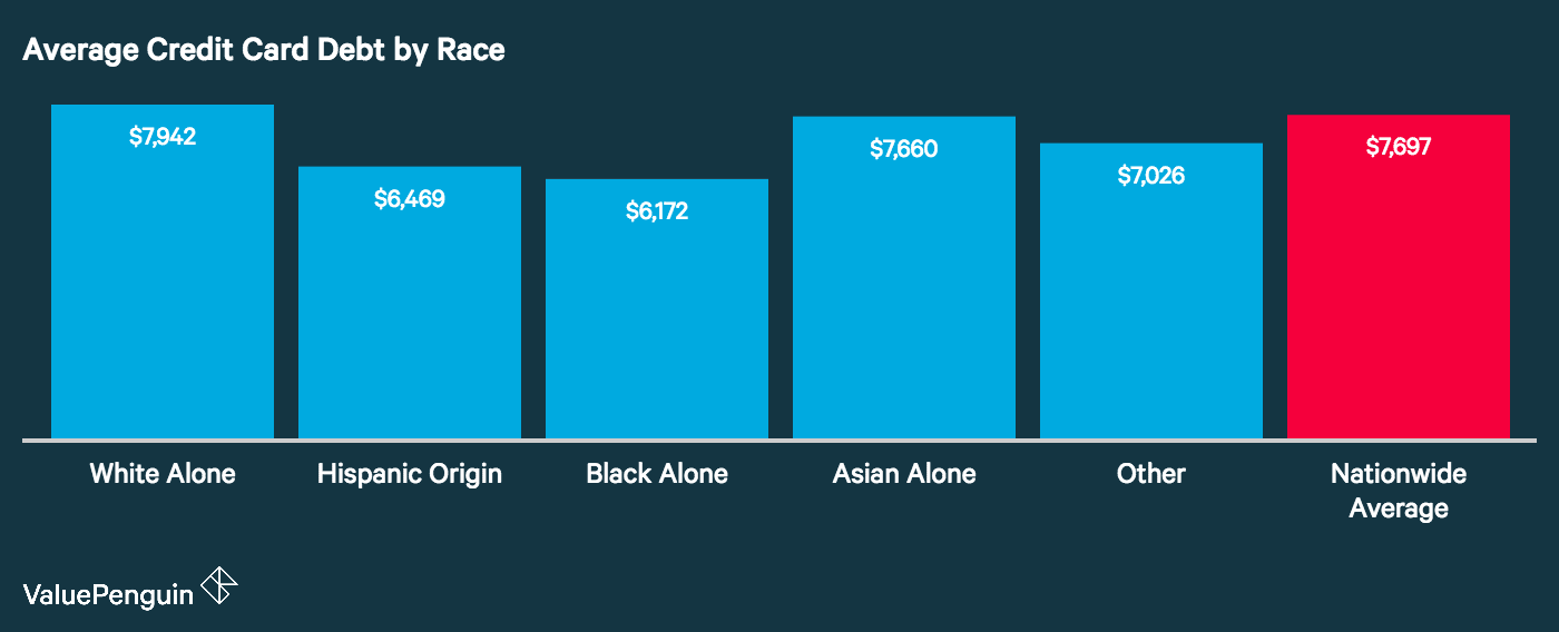 This graph shows the mean credit card debt by respondents' reported ethnicities
