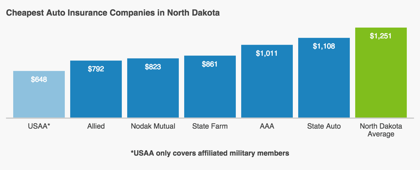 This graph shows the comparison of the cost of auto insurance between the 6 cheapest insurers in North Dakota and the state's average cost. The six cheapest North Dakota insurance companies are USAA, Allied, Nodak Mutual, State Farm, Auto Club Group, and State Auto.