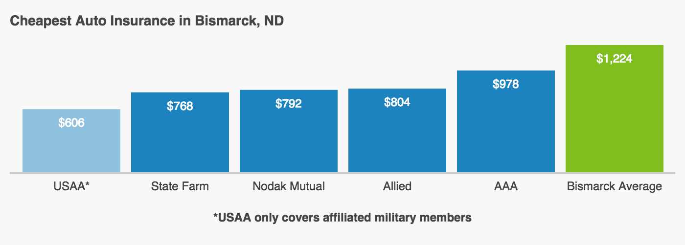 This graph shows the five companies with the most affordable car insurance coverage in Bismarck and compares them to the overall Bismarck average cost of insurance. These five companies are USAA, State Farm, Nodak Mutual, Allied, and Auto Club Group.