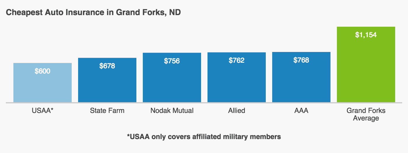 This graph shows the five cheapest car insurance companies in Grand Forks and compares their individual average premiums to the city's average. These companies are USAA, State Farm, Nodak Mutual, Allied, and Auto Club Group.