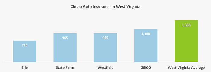 This graph shows which four companies have low-cost car insurance in West Virginia, and compares them to the state mean