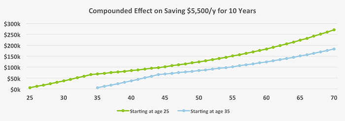 This graph demonstrates the effect of compounding on putting away the same amount over different time periods