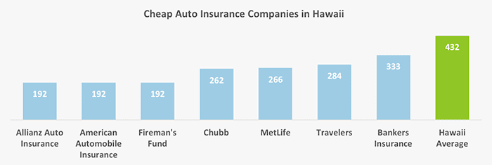 Who Has The Cheapest Auto Insurance Quotes In Hawaii