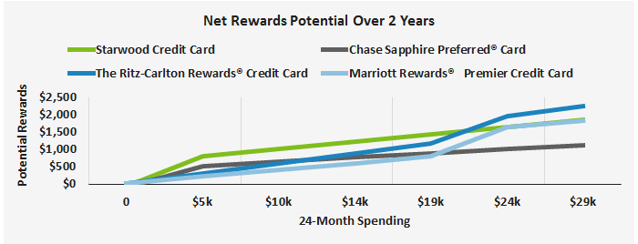 This graph shows how a sample consumers rewards would accumulate over two years for the Marriott Rewards Premier card versus three competing cards.