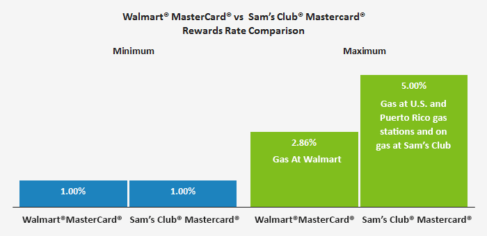 This Graph Charts The Minimum And Maximum Rewards You Can Earn On Two Competing Credit Cards