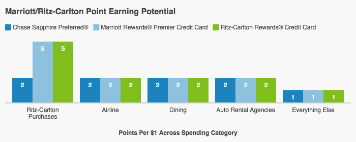 This clustered bar graph shows how the Ritz-Carlton's rewards rate compare to two similar competitors, the Chase Sapphire Preferred and the Marriott credit card