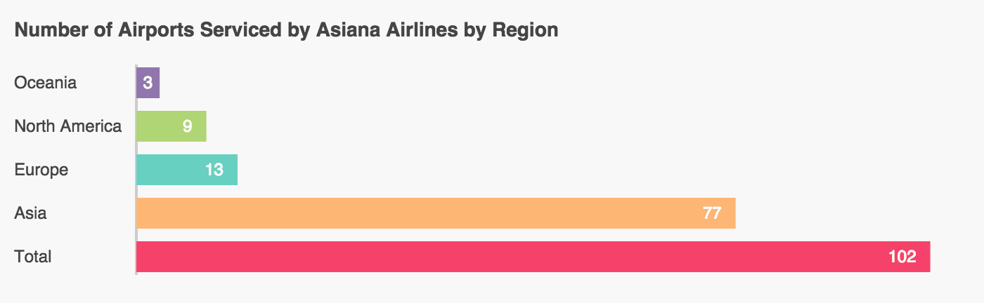 A graph showing the number of airports with Asiana Airlines service.
