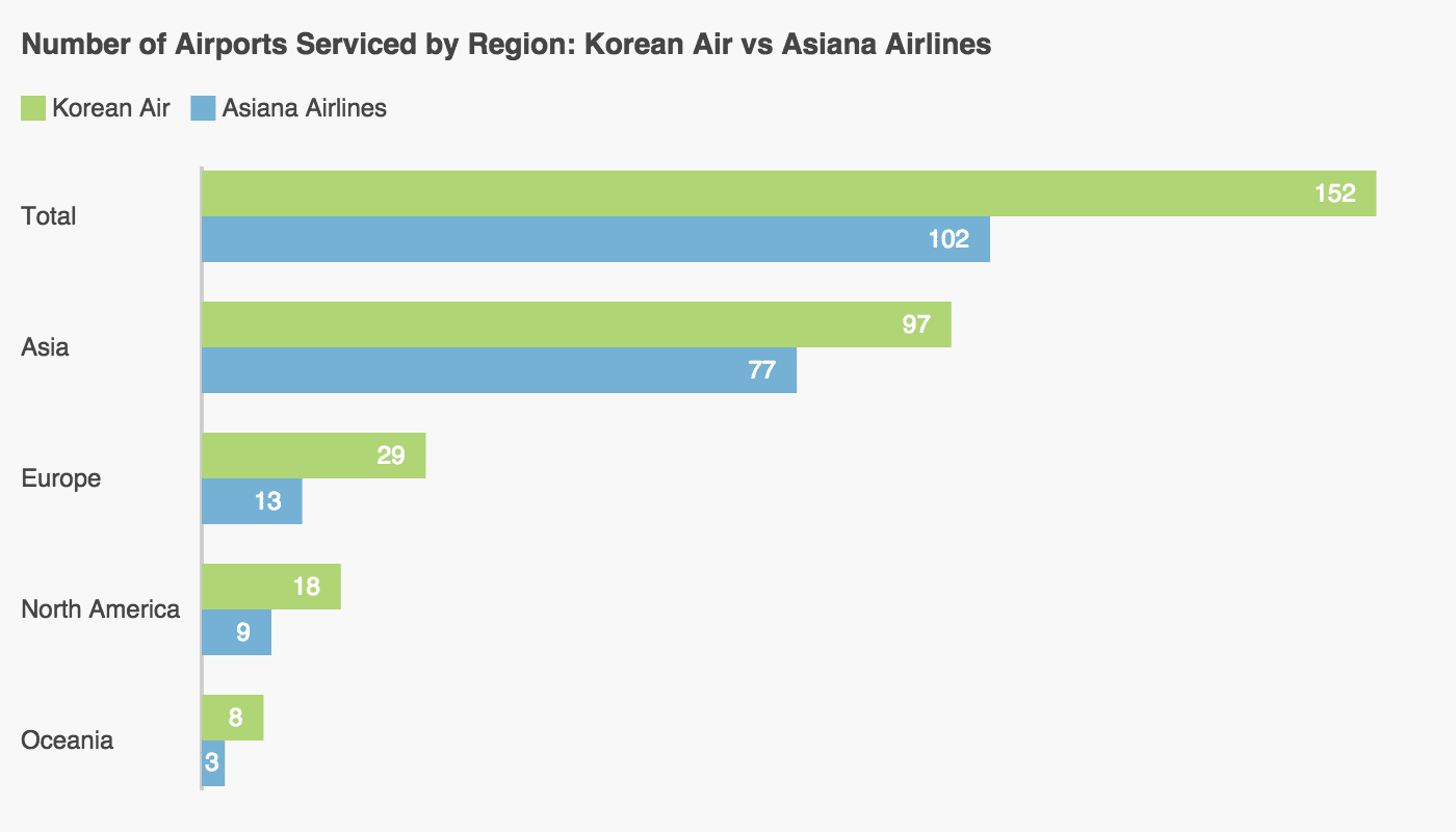 A graph showing the difference between the number of airports serviced by Korean Air vs Asiana Airlines