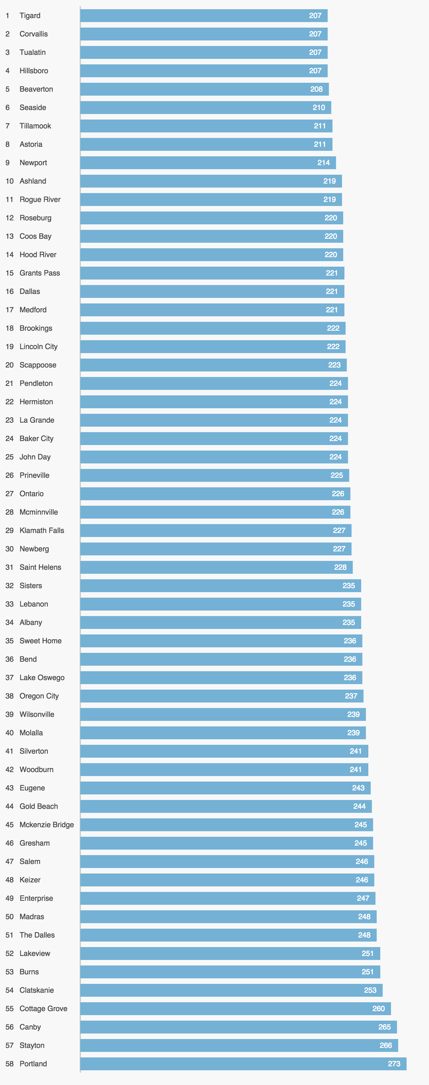 ... Most Expensive Premiums Is Not A Dramatic One. For Example, The Most  Expensive City In Delaware Is Only 7% More Expensive That The Cheapest, ...