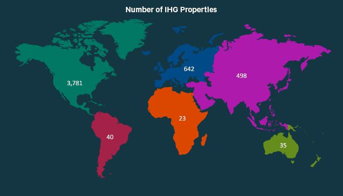 IHG properties