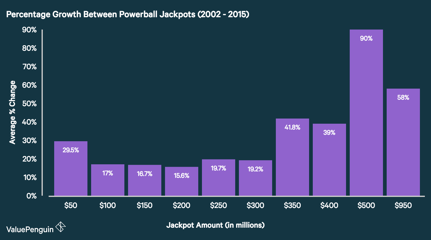 Percentage growth between unwon Powerball jackpots