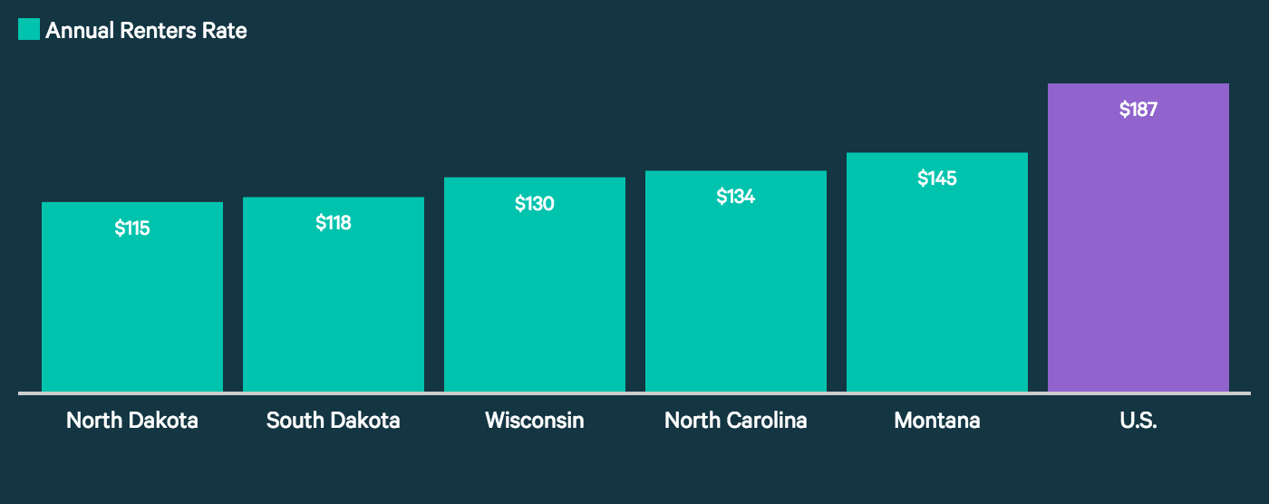 This graph shows the average renters insurance cost for the five least expensive states