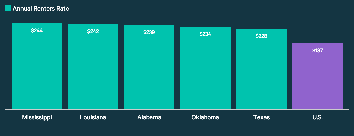 This graph shows the average rates for renters insurance in the five most expensive states