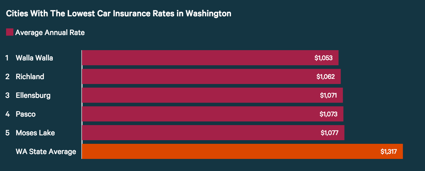 Cities with Lowest Car Insurance Rates in Washington