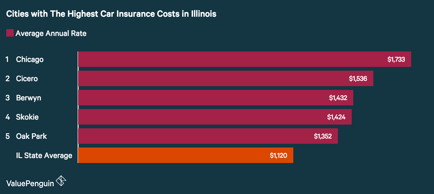 Cities With Highest Car Insurance Rates In Illinois