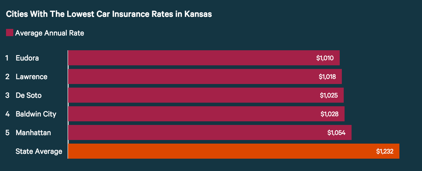 Cities with the lowest car insurance rates in KS.