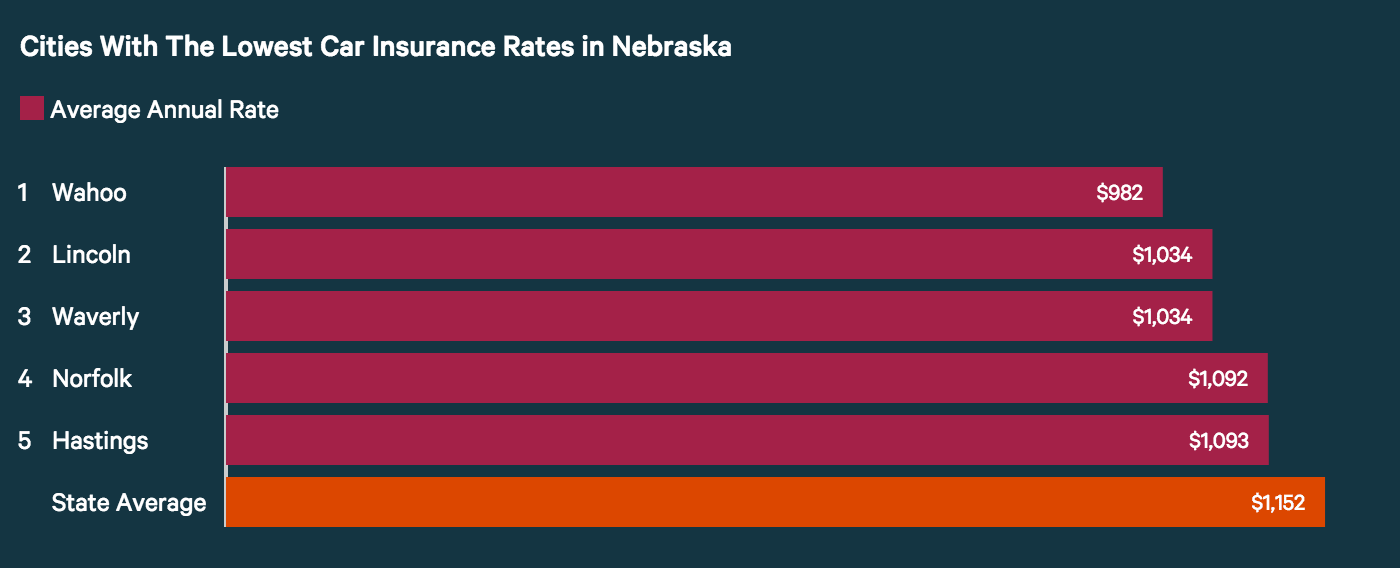 Least expensive Nebraska cities for car insurance
