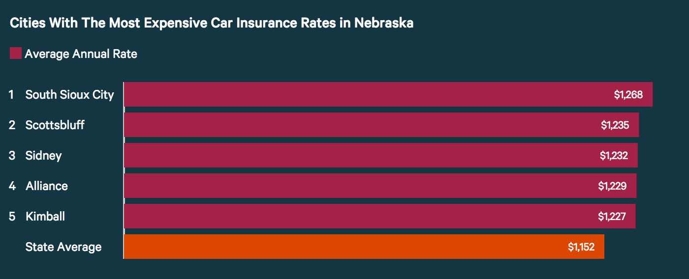 Most expensive Nebraska cities for car insurance