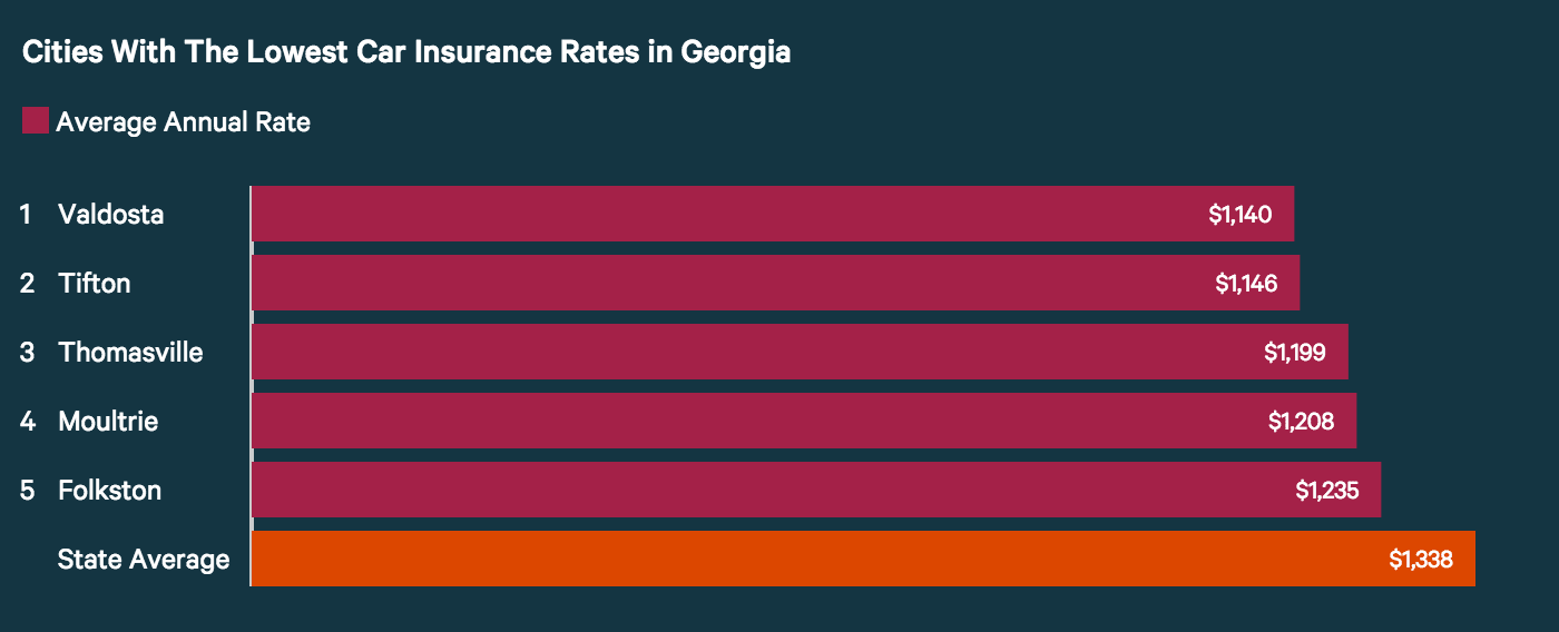 Cities with the lowest car insurance rates in Georgia.