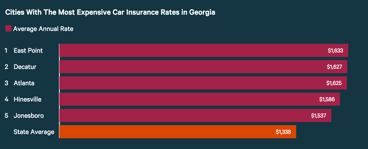 Cities with the highest car insurance rates in Georgia.