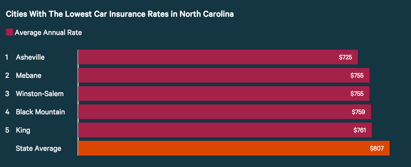 Cities with the lowest car insurance rates in North Carolina.