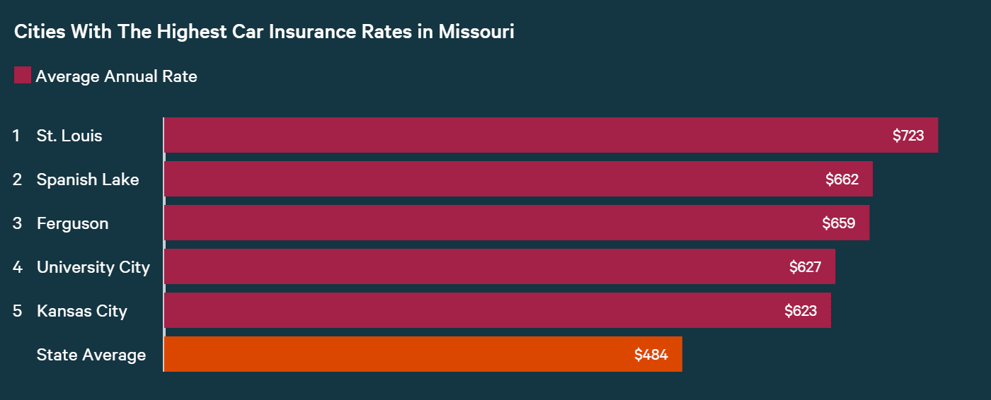 Cities with Highest Car Insurance Rates in Missouri