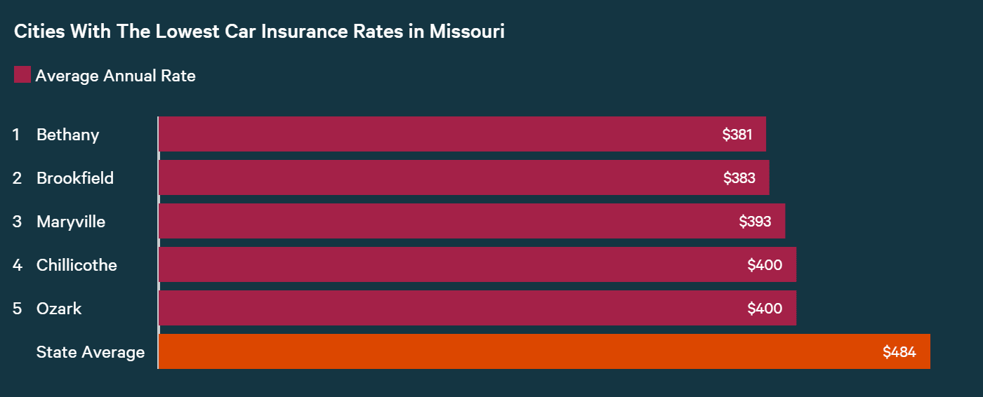 Cities with Lowest Car Insurance Rates in Missouri