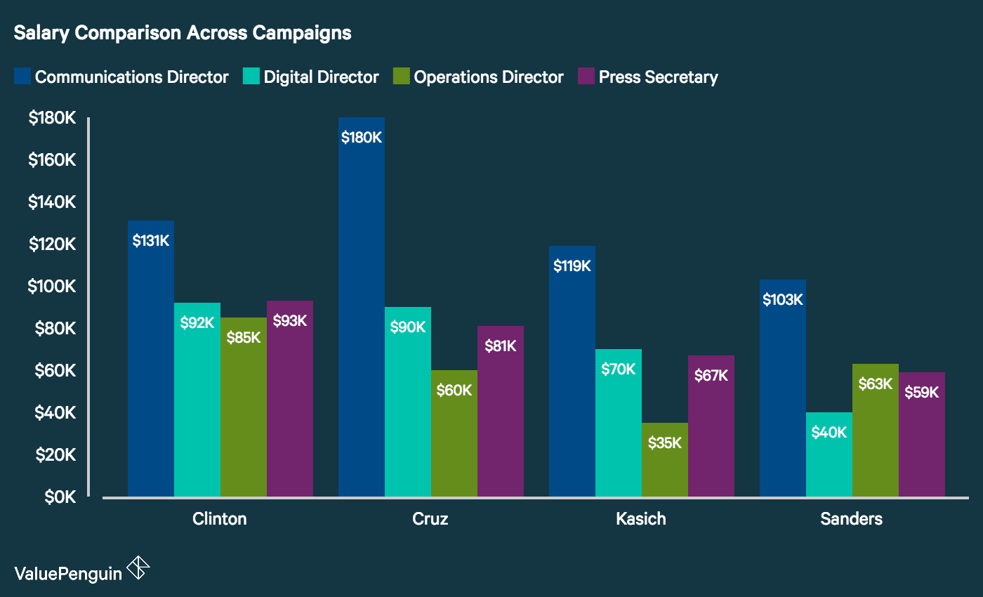 Salary Comparison Across Campaigns