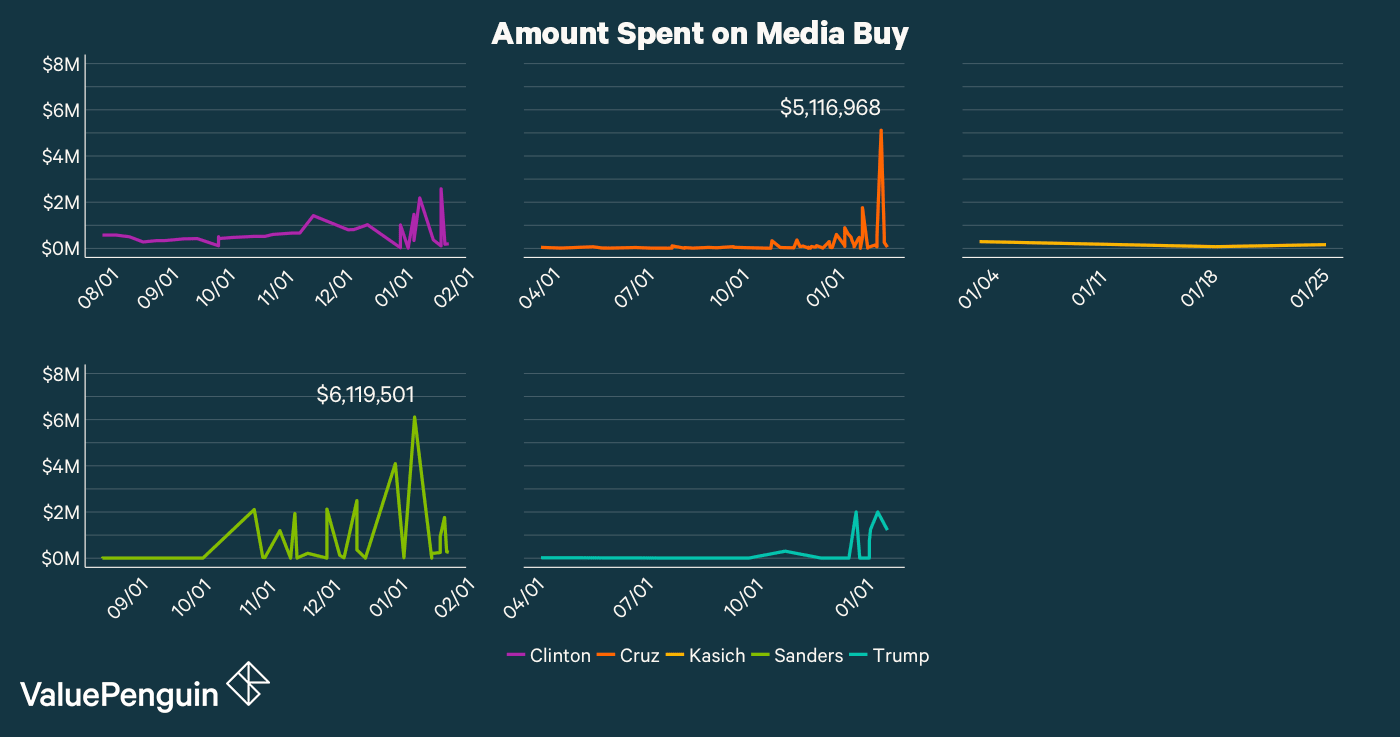 This graph shows how much each campaign has spent on media buy over time