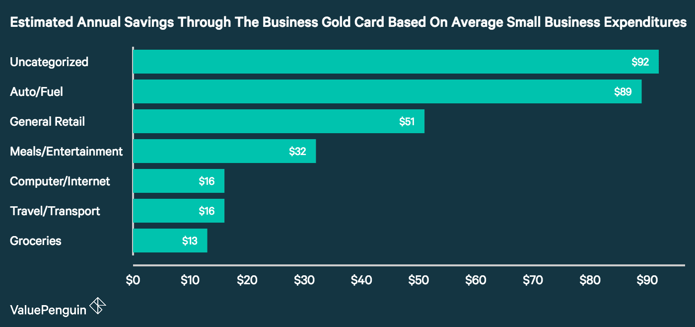 if your company spends well above that you can come out ahead by using the business gold rewards card from american express open - Business Gold Rewards Card
