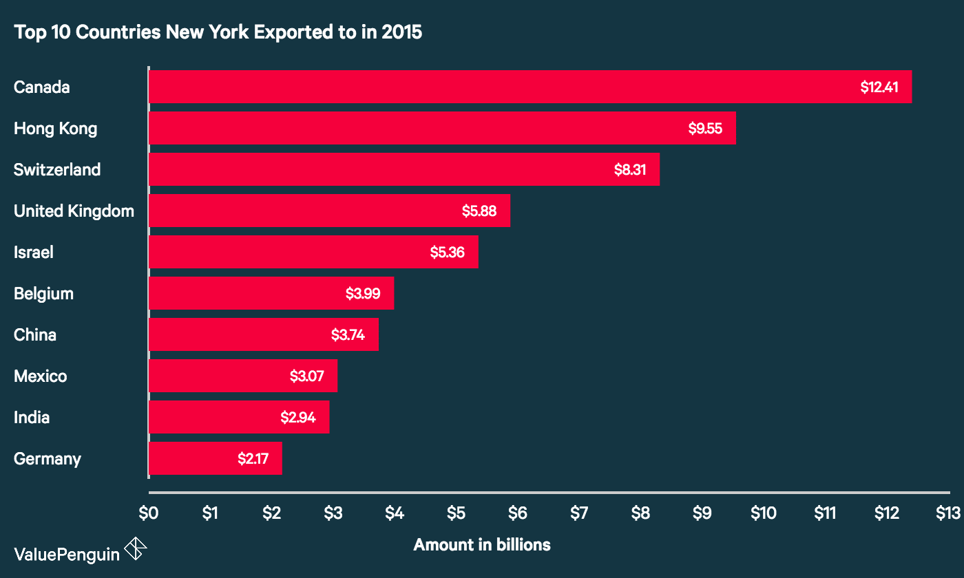 Top 10 Countries (by dollar amount) New York Exported to in 2015